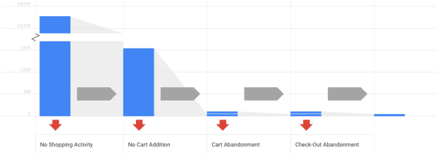 ecommerce-tracking-google-analytics