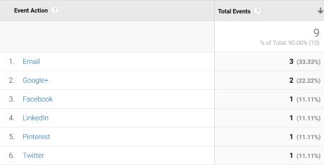 page-sharing-google-analytics