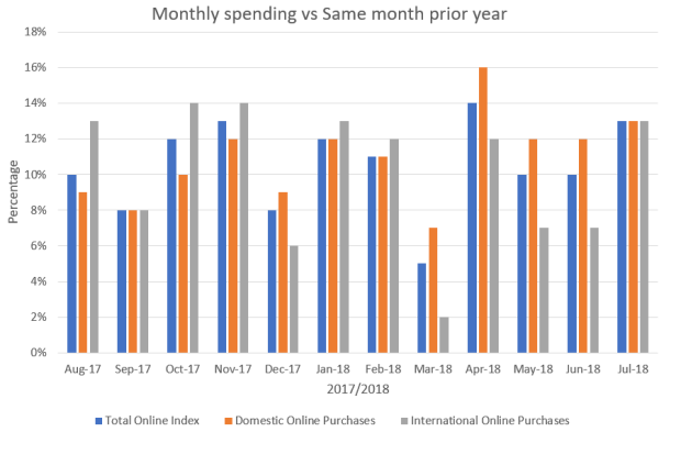 monthlyspend