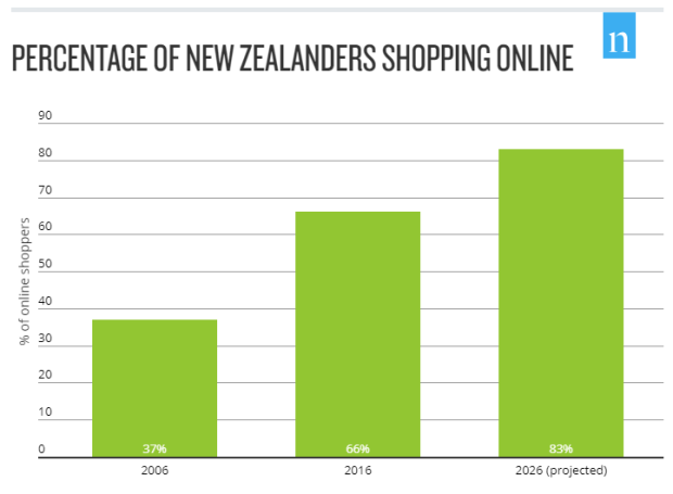 NZ-shoponline